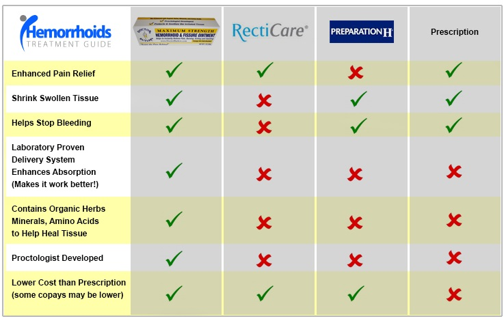 doctor butler's hemorrhoid and fissure ointment cvs comparison chart